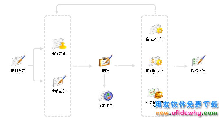 畅捷通T+V12.2标准版免费试用版下载地址 畅捷通财务软件 第2张