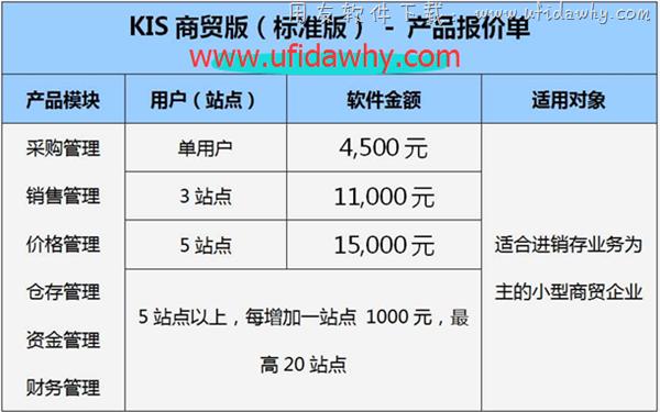 金蝶KIS商贸系列进销存软件免费版下载地址 金蝶软件 第4张