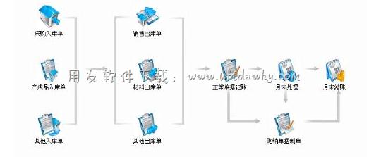 用友T3进销存管理软件免费试用版下载地址 进销存软件免费版 第2张
