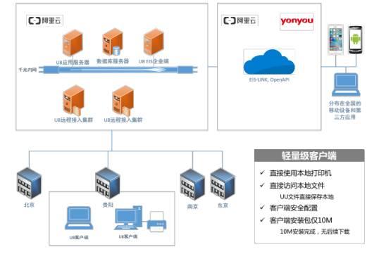 用友U8+V13.0erp系统免费试用版下载地址(安装金盘非破解版) 用友U8 第17张