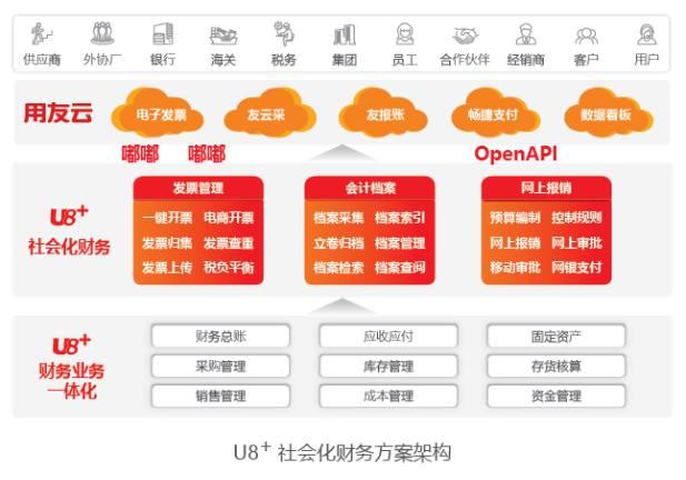 用友U8+V13.0erp系统免费试用版下载地址(安装金盘非破解版) 用友U8 第10张